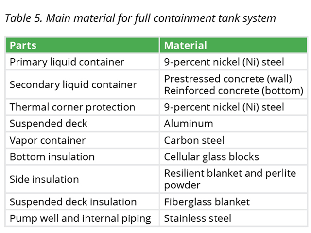 The main materials for the full-containment LNG tanks are shown in Table 5.