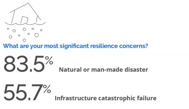 Addressing Resiliency Concerns