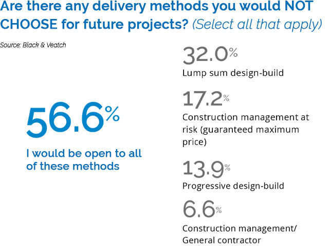 Megatrends: Integration Is Key From Data Management to Construction