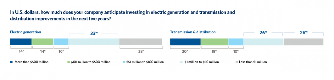 Anticipated investments in electric