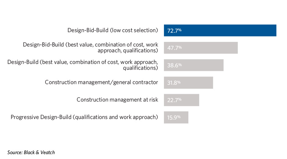 Figure 4: What forms of project delivery does your organization utilize